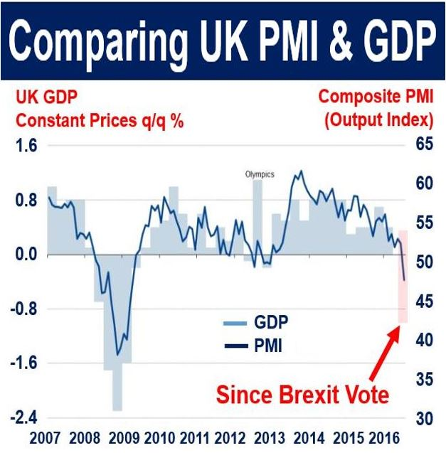 Comparing UK GDP and PMI 2016