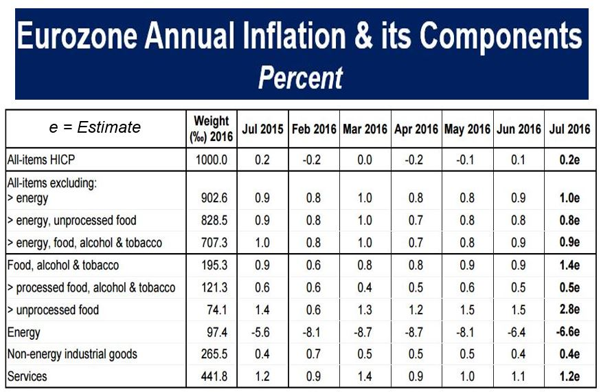 Eurozone annual inflation