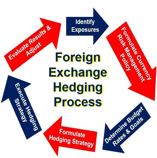 What is the procedure of forex trading in india