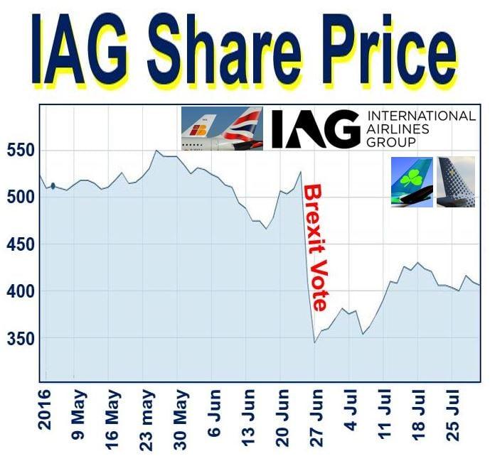IAG Share Price