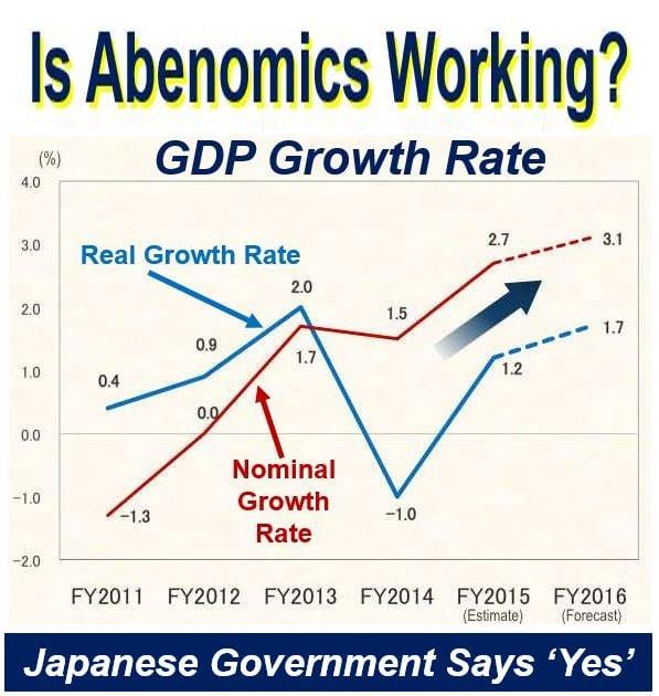 Is Abenomics working