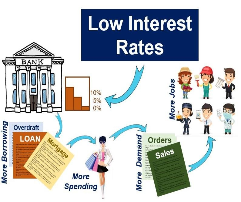 Low interest rates monetary policy