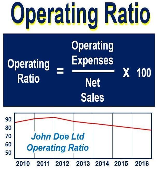 Operating Ratio