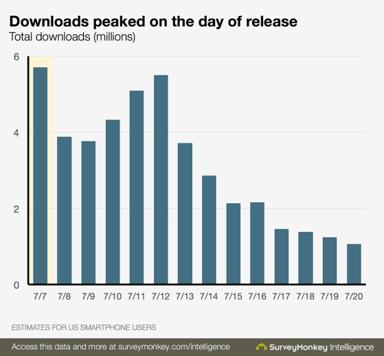 Pokemon_Go_Downloads