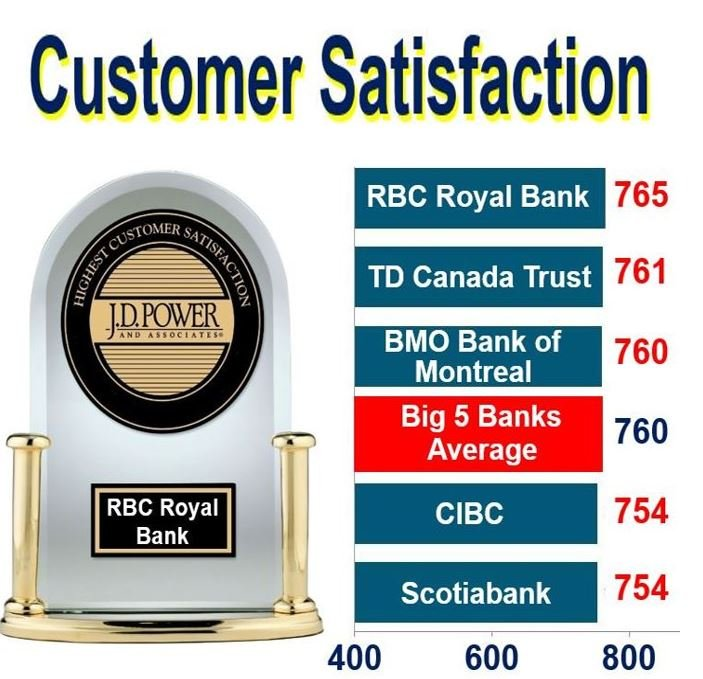 RBC Royal Bank wins customer satisfaction