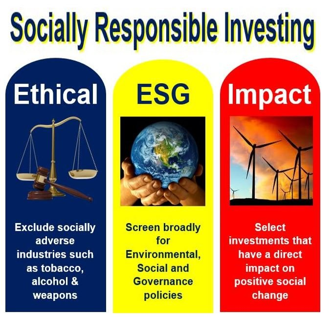 Socially Respondible Investing