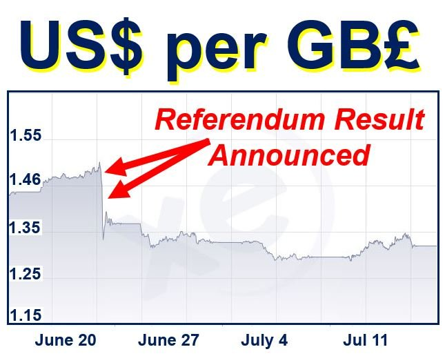 US dollar per GP pound