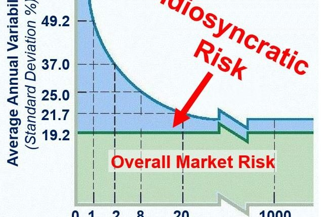 What is idiosyncratic risk