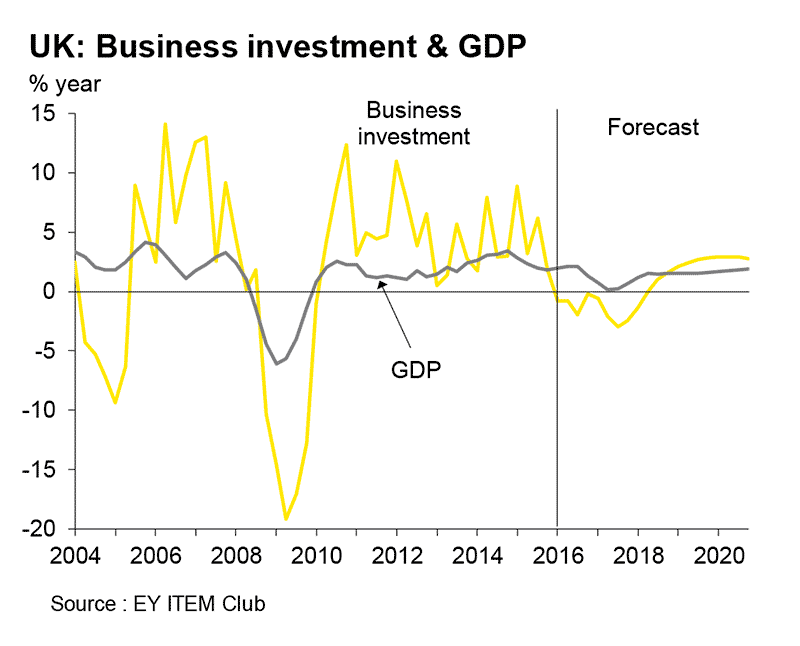 ey-item-club-summer-2016-business-investment-and-gdp-lrg
