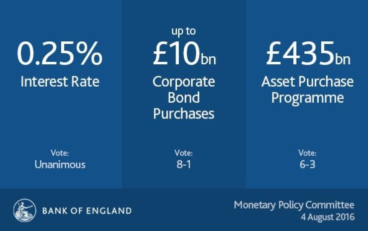 Bank of England new measures August 2016