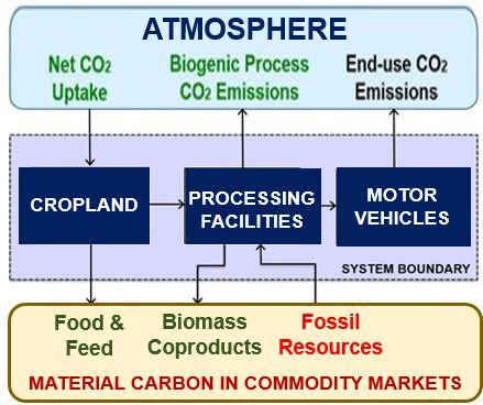 Biofuels vs gasoline