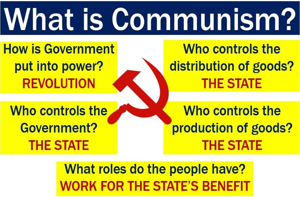 what is communism definition and meaning market business news