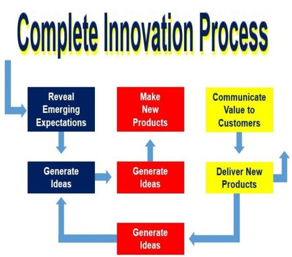 Innovation - definition and meaning - Market Business News