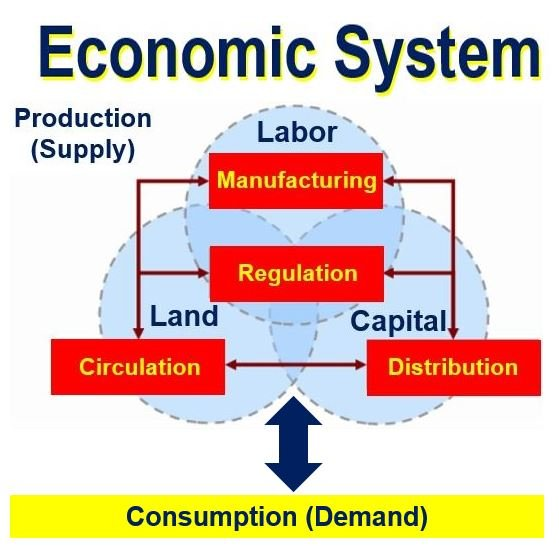 an economic system defines how goods and services are produced distributed and at what price there are three main types a market mixed or planned