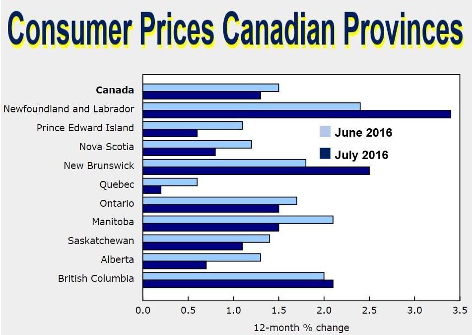 Inflation in Canada each Province