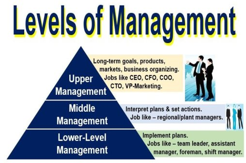 What is a manager? Definition and meaning - Market Business News