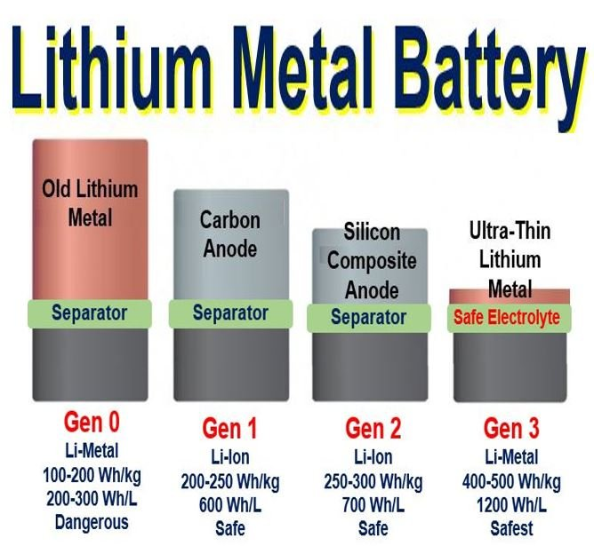 Lithium Metal Battery