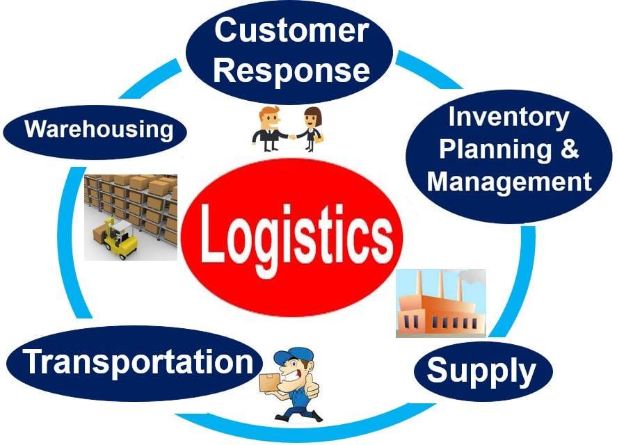 Logistics steps involved