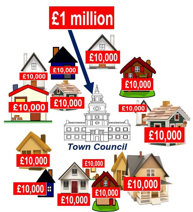 Money for council or homes