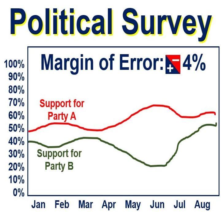 Political survey margin of error