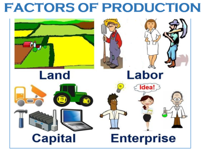factors of production include which of the following