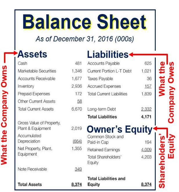 balance sheet definition and meaning market business news