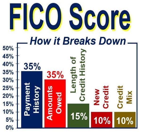 FICO Score how it breaks down