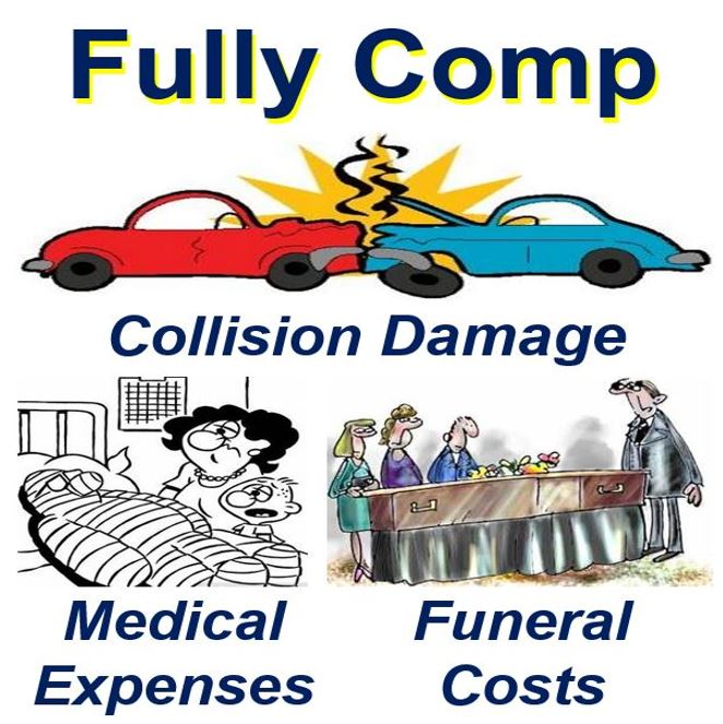 Comprehensive insurance - definition and meaning