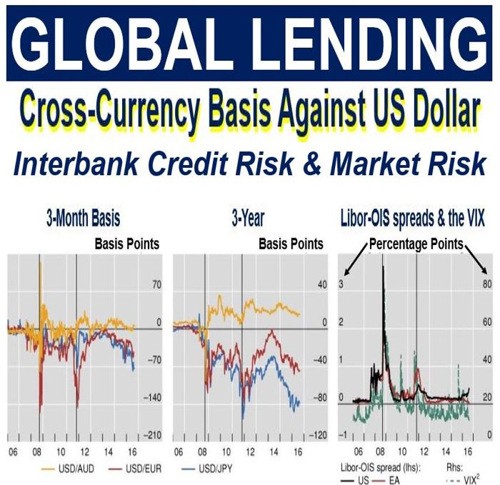 Global lending corss currency basis against US dollar