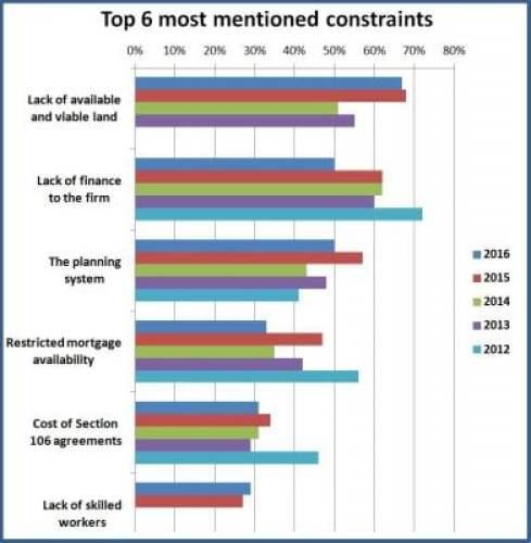 SME house builders constraints chart