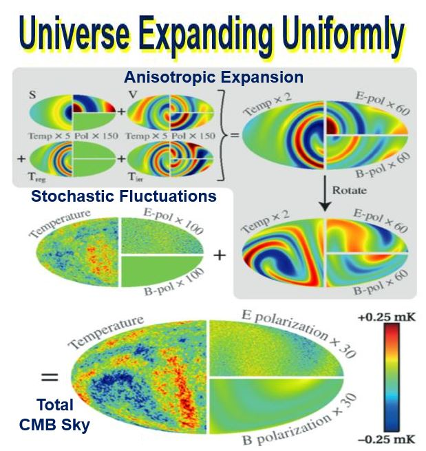 The Universe is expanding uniformly