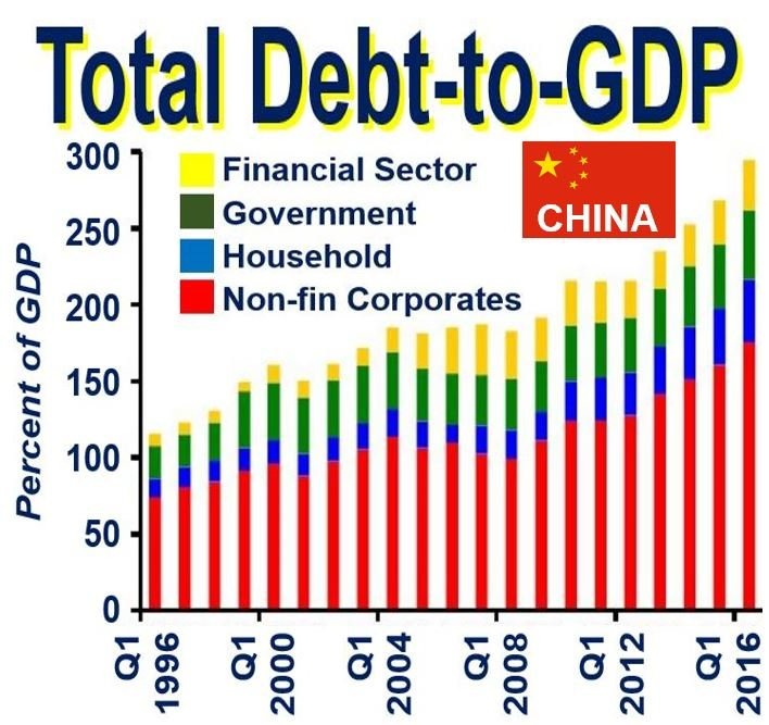 Total Debt to GDP China