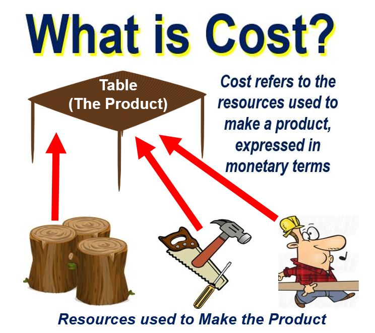 Image result for Cost- meaning