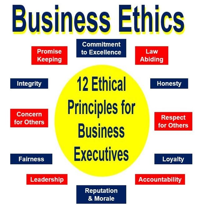 what are ethics business ethics and principles market business news