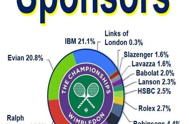 Wimbledon Tennis sponsor