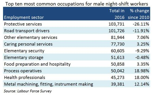 night-shift work male top 10