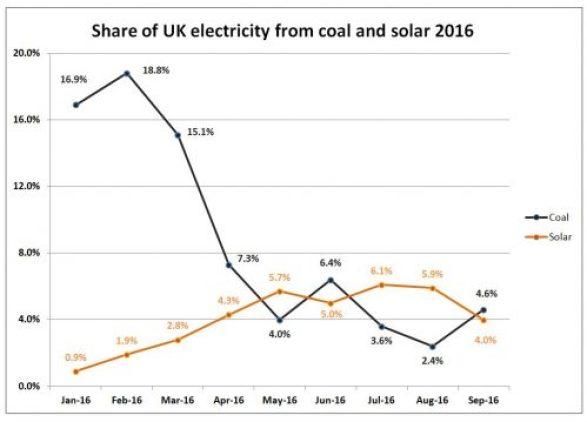 solar panels beat coal graphs