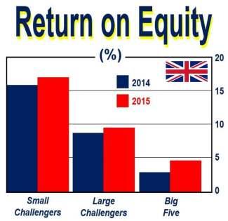 Challenger Bank return on equity