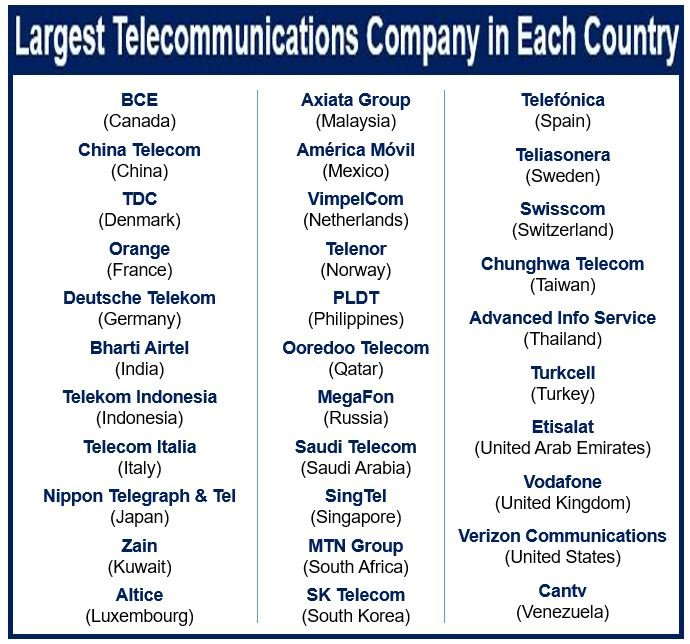 Largest communications company in each country