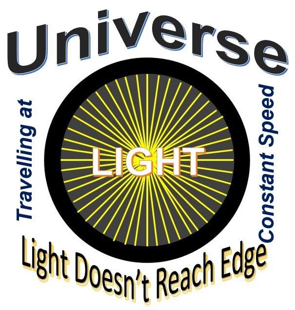Light at constant speed in the Universe