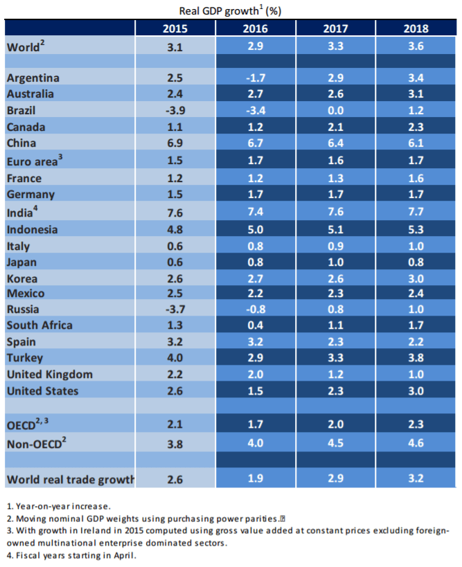 real-gdp-growth-global_oecd