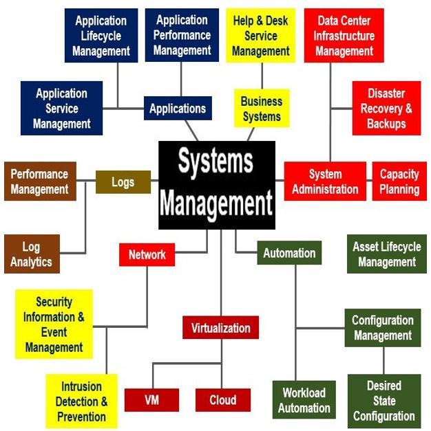 What is systems management? Definition - Market Business News