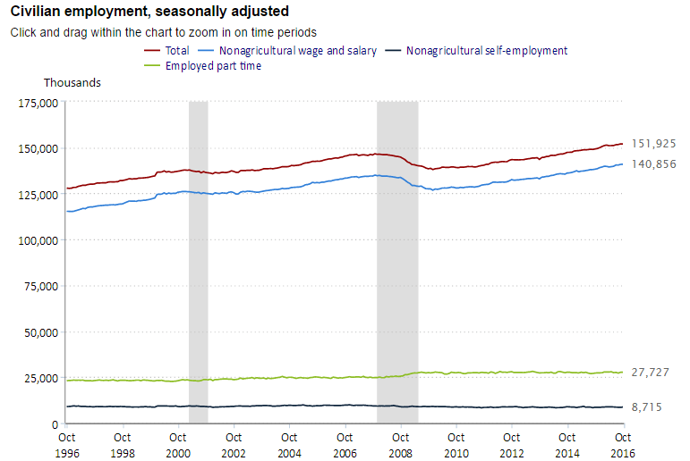 us_employment_october2016