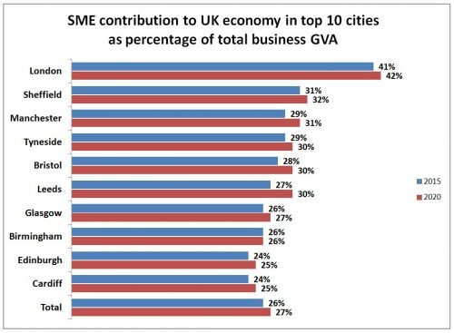 sme-contribution-by-city