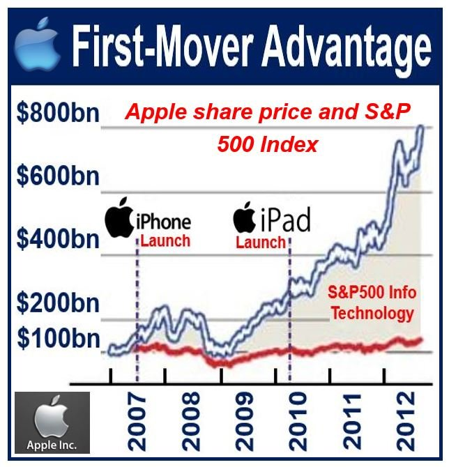 First-Mover Advantage Apple share price