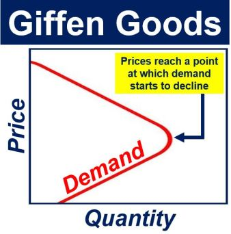 Giffen Goods demand curve