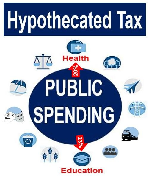 Hypothecated Tax