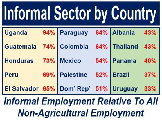 Informal sector employment