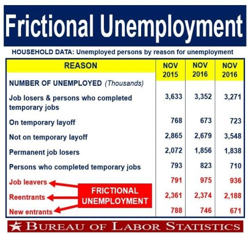 Components of frictional unemployment