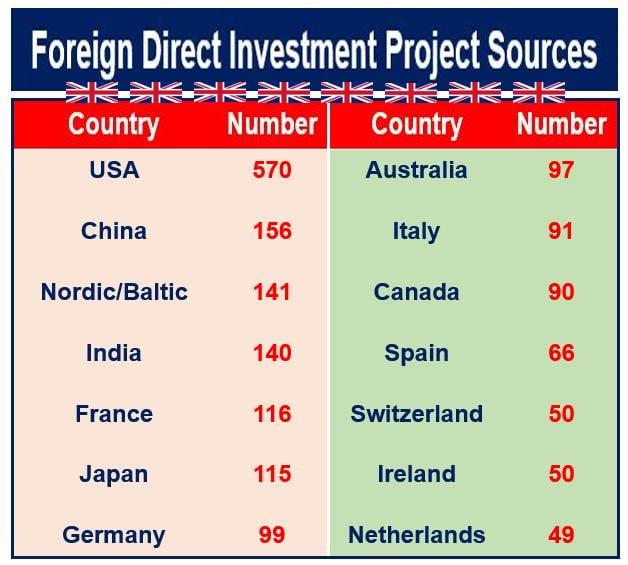 Inward Investment UK